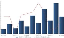 <em>游戏</em>市场增长迅猛 2016年上半年我国<em>游戏</em>收入同比增长30.1%
