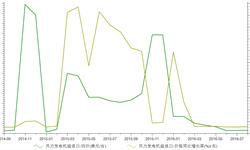 <em>风力</em>发电机组进口均价陡跌 2016年8月价格同比下降89.77%