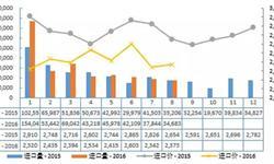 进口<em>奶粉</em>价格继续下跌 2016年8月进口额同比下降11.9%