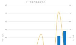 2016年国庆<em>黄金</em>周累计旅游收入4822亿元