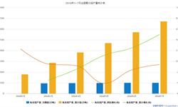 2016年7月<em>氧化铝</em>产量为504.4万吨 同比增长5%