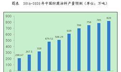 预计2016年我国防腐<em>涂料</em>全年产量将达到610万吨