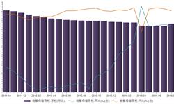 <em>能</em><em>繁</em><em>母猪</em>存栏持续减少 2016年8月<em>能</em><em>繁</em><em>母猪</em>存栏同比减少3.4%
