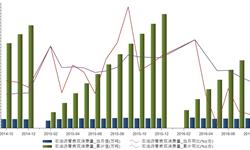 2016年8月我国<em>石油</em>沥青表观消费量为322.43万吨