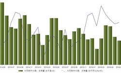 2016年7月我国太阳能热水器<em>总</em><em>销量</em>同比下降18.6%