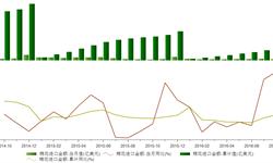 2016年8月我国<em>棉花</em>进口1.25亿美元 同比下降10.12%