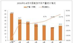 2016年8月中国载货<em>汽车产量</em>22.2万辆 同比增长22.7%