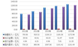 2015年我国糖果产业<em>销售收入</em>为1272.98亿元
