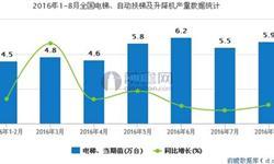 2016年8月我国<em>电梯</em>、自动扶梯及升降机产量同比增长5.4%