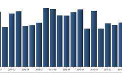 8月我国<em>洗衣机</em>产量557.54万台 迎来小幅增长