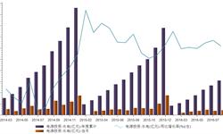 <em>水电</em>投资市场降温 2016年1-8月累计投资金额310亿元