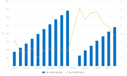 <em>乙烯</em>产量增速放缓  2016年1-8月产量累计同比增长5.5%。