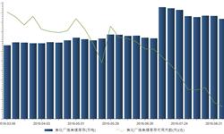 2016年8月28日我国焦化厂<em>炼焦煤</em><em>库存</em>1036.6万吨
