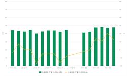 2016年8月我国<em>合成橡胶</em>产量同比增长12.8%