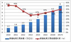 预计2017年中国跨境电商<em>交易额</em>将达到8万亿元