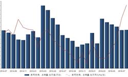 2016年8月家用空调<em>总</em><em>销量</em>923.9万台 同比增长26.98%