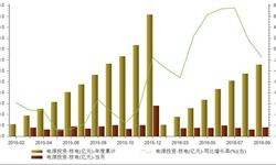 2016年9月<em>核电</em>投资41亿元 同比下降1.5%