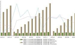 全国规模以上<em>家具</em>类商品零售类值8月为225亿元