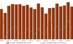 2016年9月<em>汽车零部件</em>出口38.64亿美元 同比下降4.87%