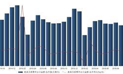 2016年9月我国<em>家具</em>及其零件出口金额同比下降5.07%
