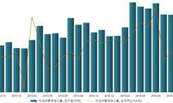 2016年8月我国石油沥青净<em>进口量</em>同比增长14.67%