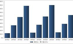 2016年三季度建筑业<em>产值</em>累计125792亿元