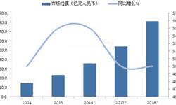 预计到2018年国内民用<em>无人机</em>市场规模将超过80亿元