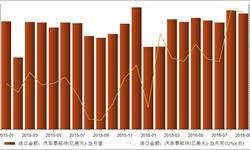 9月<em>汽车零部件</em>进口26.19亿美元 同比上涨26.59%