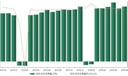 2016年8月我国<em>铝</em><em>材</em>表观消费量461.82万吨 同比增长7.98%