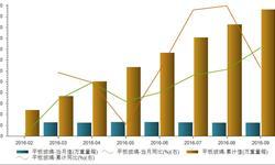 2016年9月<em>平板玻璃</em>产量6297万重量箱 回暖明显
