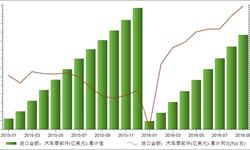 <em>汽车零部件</em>进口回暖 9月份进口金额累计上涨5.84%