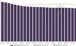 <em>能</em><em>繁</em><em>母猪</em>存栏量继续下降   2016年9月同比再降3.8%