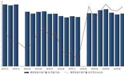 2016年9月我国橡胶<em>轮胎</em>外胎产量8151.9万条 同比增长11.9%