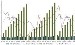 2016年9月我国<em>彩电</em>产量1703万台  同比增速下滑