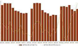 家用电<em>冰箱</em>产量增速加快 2016年9月同比增长16.4%