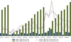 2016年1-9月<em>原煤</em><em>出口</em>累计630万吨 同比增长56.7%