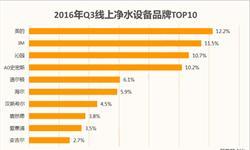 2016年Q3我国净水设备品牌<em>线上</em>销售TOP10