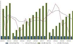 2016年9月我国<em>乙烯</em>产量同比下降14.4%