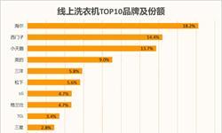 洗衣机<em>线上</em>销售国产品牌占上风   海尔份额18.2%