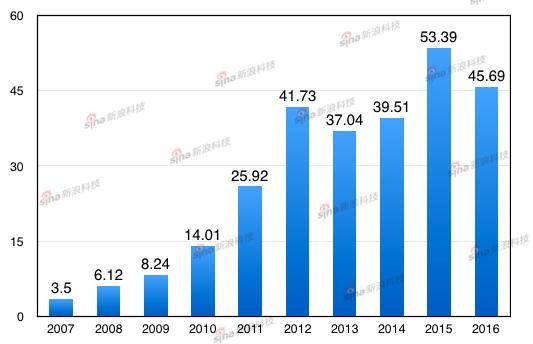 苹果发布2016财年第四财季业绩 净利同比下降19图片 64263 533x344
