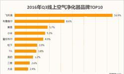 2016年Q3空气净化器<em>线上</em>销售品牌排行榜