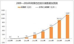 2016年天猫<em>双</em><em>十一</em>销售额预测或为1180亿元