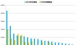 2016年9月哈弗H6表现逆天  <em>销售量</em>同比增长76.1%