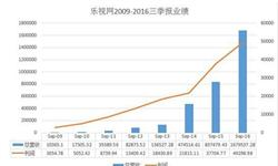 乐视网营收飙涨  2016年前三季度<em>营业</em>总<em>收入</em>达167.95亿元