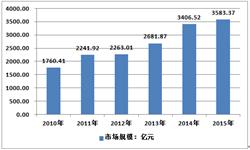 2015年我国瓦楞纸箱行业<em>销售</em>市场<em>规模</em>约3583.37亿元