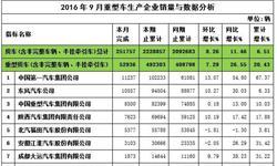 2016年9月份<em>重</em><em>卡</em>销量52936辆   一汽领跑<em>市场</em>