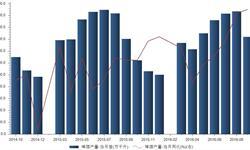 <em>啤酒</em>行业需求疲软  2016年9月我国<em>啤酒</em>产量为409.6万千升