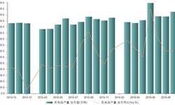 2016年9月我国<em>乳制品</em>产量270.7亿吨 同比增长7.1%