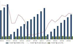 <em>中成药</em>产量稳中有增 2016年1-9月同比增长10.49%