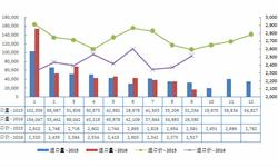 2016年9月<em>奶粉</em>进口陡跌至1.64万吨 同比减少49.2%